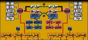 شیمی حرف آخر